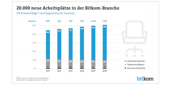 In 2016 wird die ITK-Branche 20.000 neue Arbeitsplätze schaffen – so der BITKOM