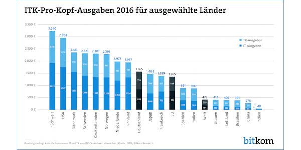 ITK pro Kopf Ausgaben 2016, © Bitkom 2017