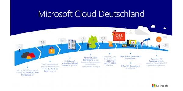 Zeitstrahl für die Microsoft Cloud Deutschland, © Microsoft Deutschland 2017