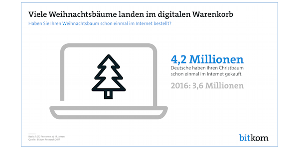 Viele Weihnachtsbäume landen im digitalen Warenkorb, © Bitkom Research 2017