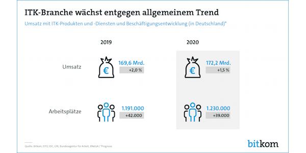 ITK-Branche wächst entgegen allgemeinem Trend, © Bitkom 2020