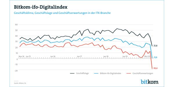 Bitkom-ifo-Digitalindex März 2020, © Bitkom 2020